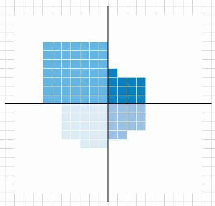 How to create a Waffle Fourfold Chart in Excel 15