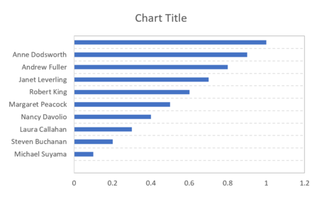 How to create a one-dimensional scatterplot in Excel 13