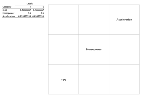How to create a scatterplot matrix in Excel 4