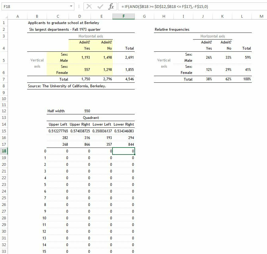 How to create a Fourfold Chart in Excel 6