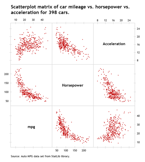 How to create a scatterplot matrix in Excel 13