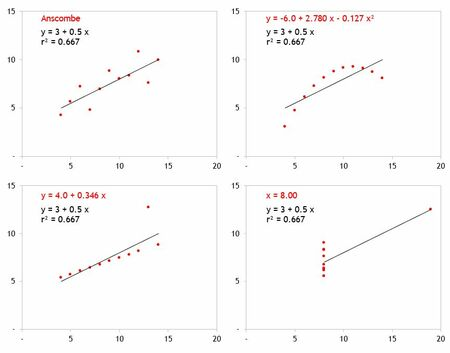 How to create a one-dimensional scatterplot in Excel 3
