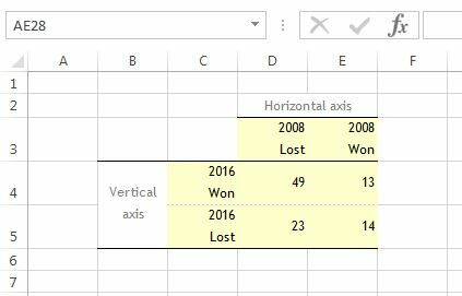 How to create a Waffle Fourfold Chart in Excel 10