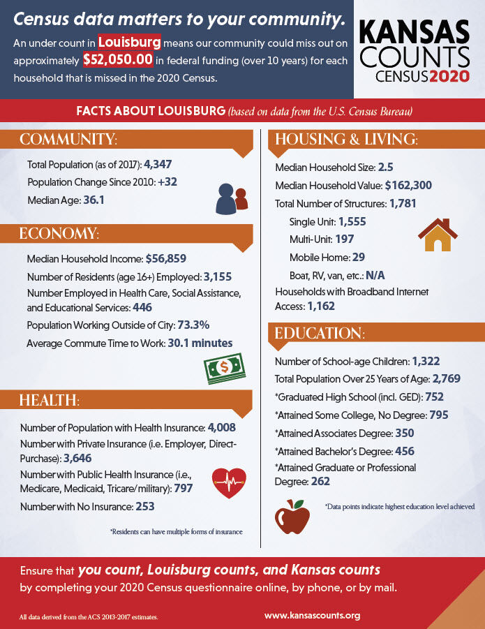 Louisburg data matters