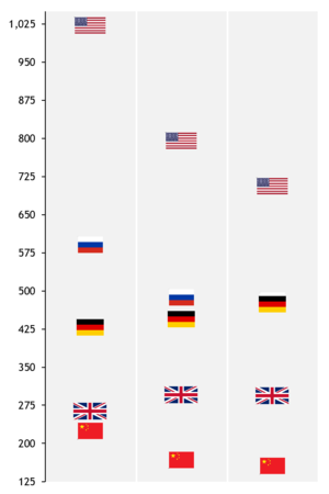 How to create a flag chart in Excel 11
