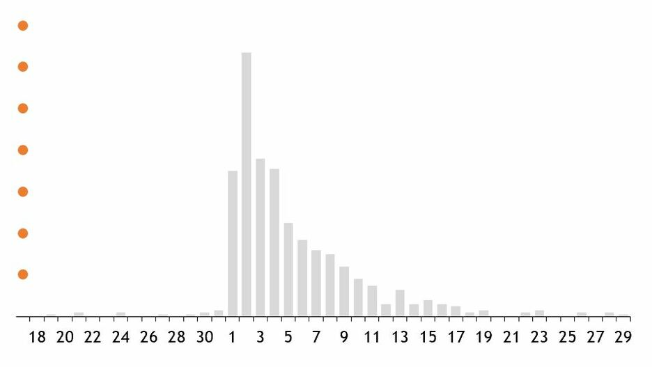 Edward Tufte in Excel The Bar Chart 14