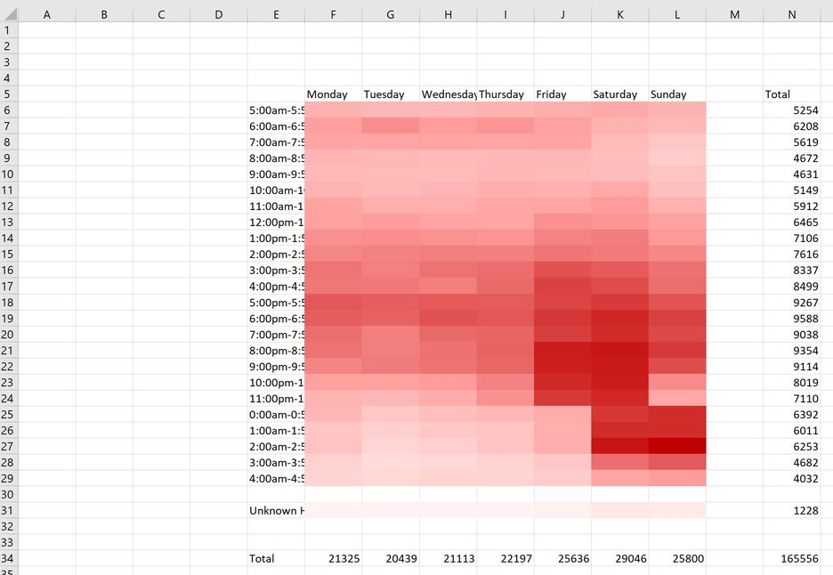 How to create a Heatmap in Excel 7
