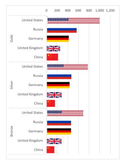 How to create a flag chart in Excel 15