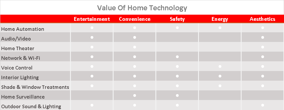 Value Of Home Technology