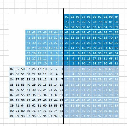How to create a Waffle Fourfold Chart in Excel 11