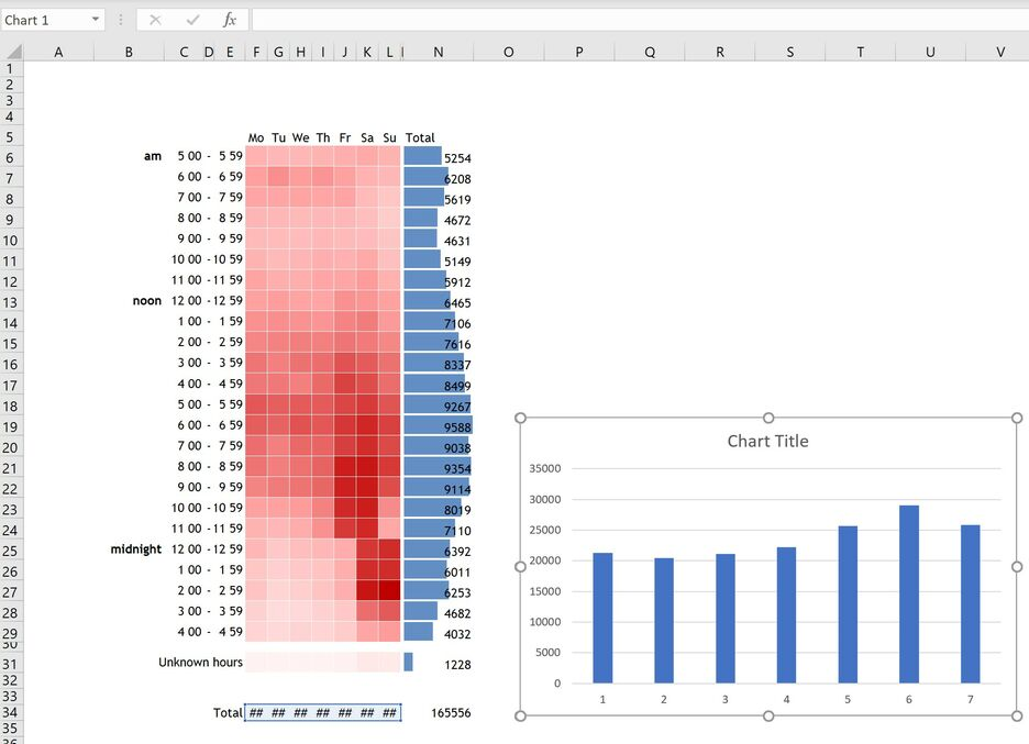 How to create a Heatmap in Excel 10