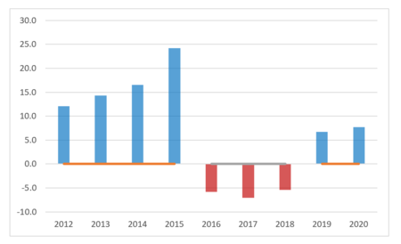 How to stagger axis labels in Excel 8