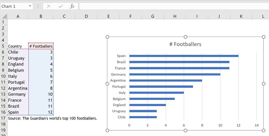 How to create a bar chart with labels above bar in Excel 3