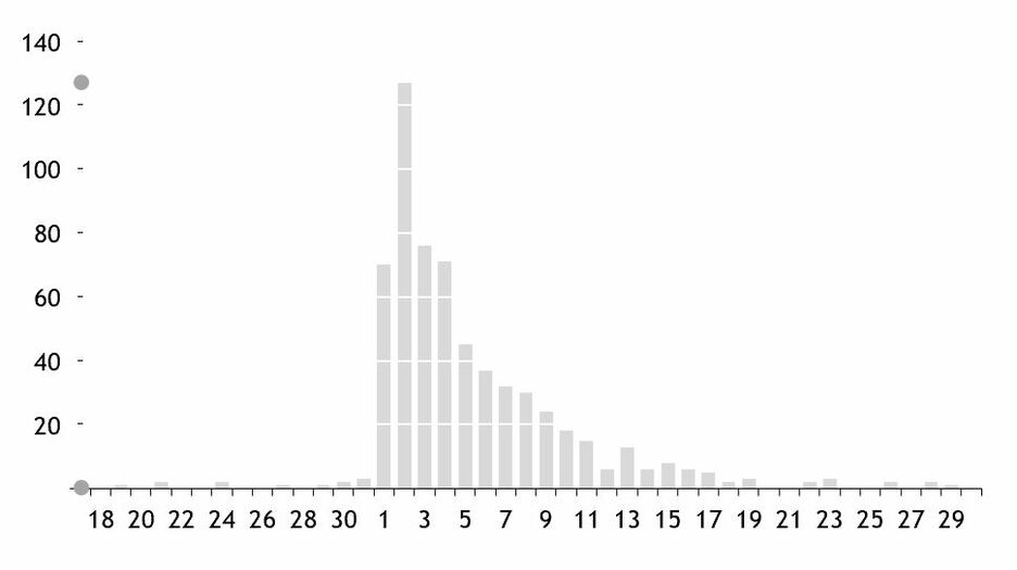 Edward Tufte in Excel The Bar Chart 21