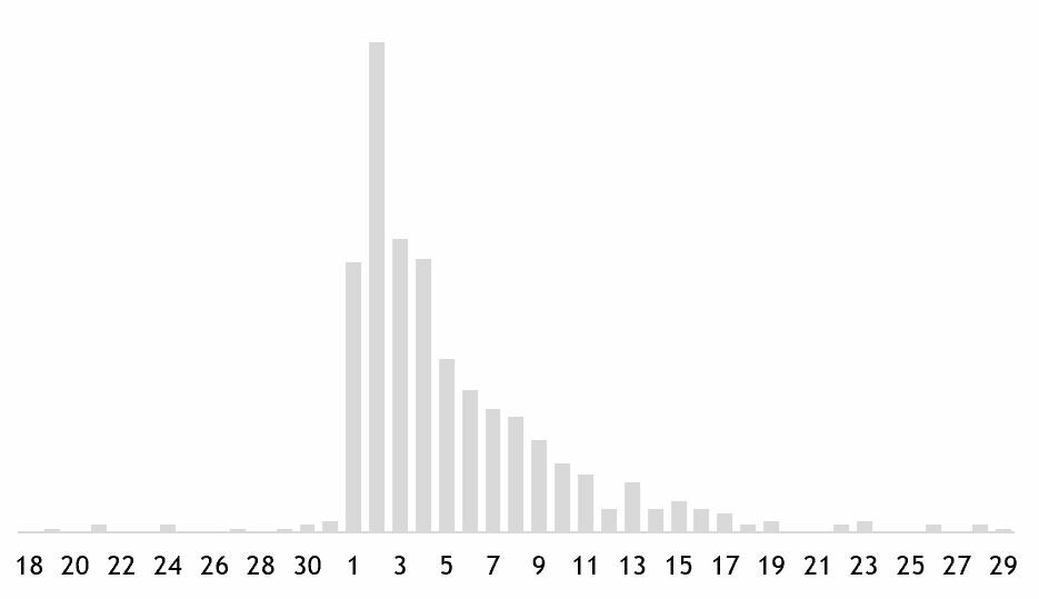 Edward Tufte in Excel The Bar Chart 6