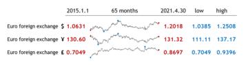 Tufte in Excel - Sparklines