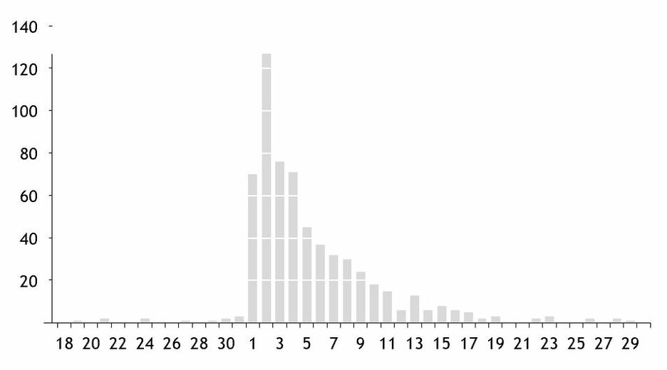 Edward Tufte in Excel The Bar Chart 22