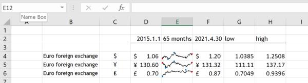 Tufte in Excel Sparklines 12