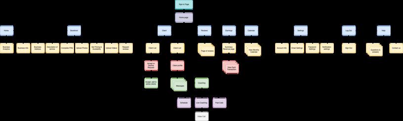 P5 OSSW Sitemap