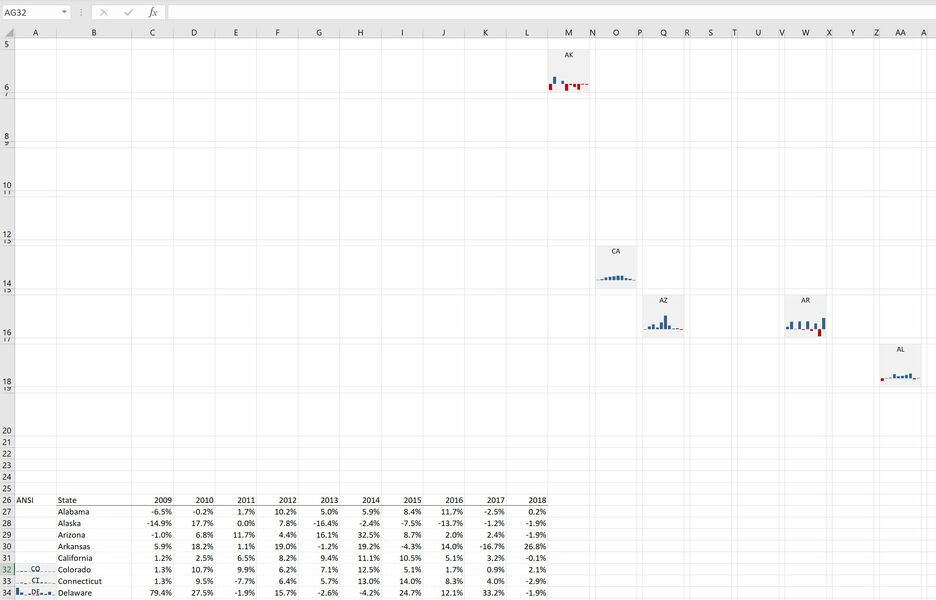 How to create a Grid Map with Sparklines in Excel 9