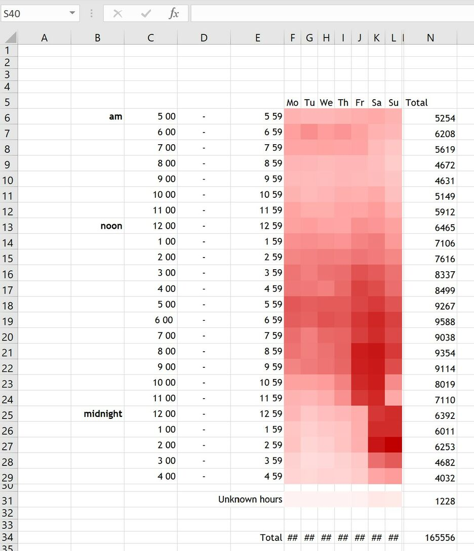 How to create a Heatmap in Excel 8