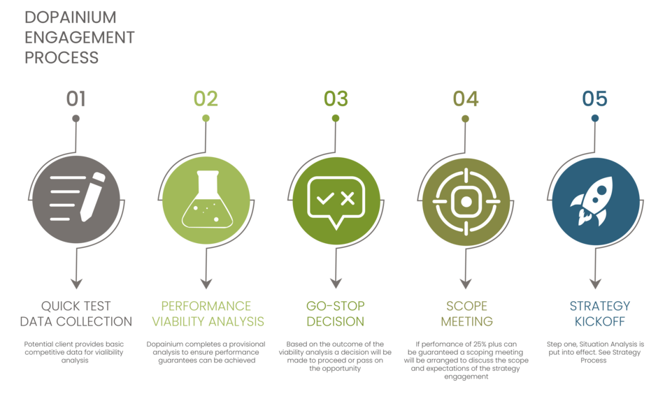 The five steps for engaging with Dopainium and developing transformative digital marketing strategy