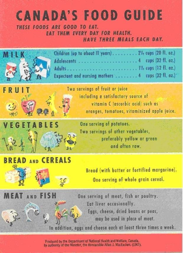 1977 The Total Number Of Food Groups Was Reduced To Four Eat A Variety Of Foods From Each Group Every Day The New Guide Advised
