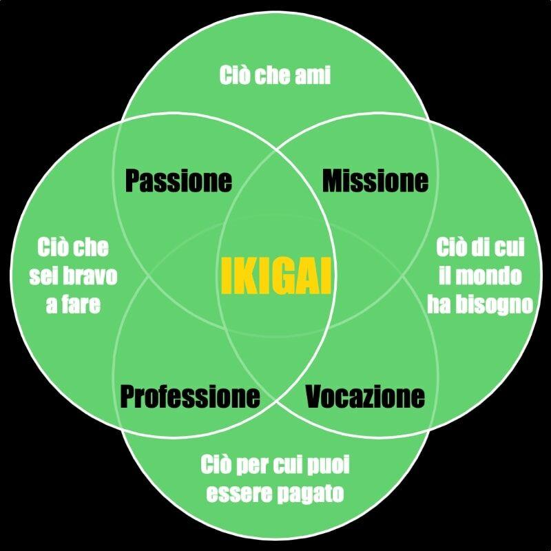 Ikigai, trova la tua vocazione