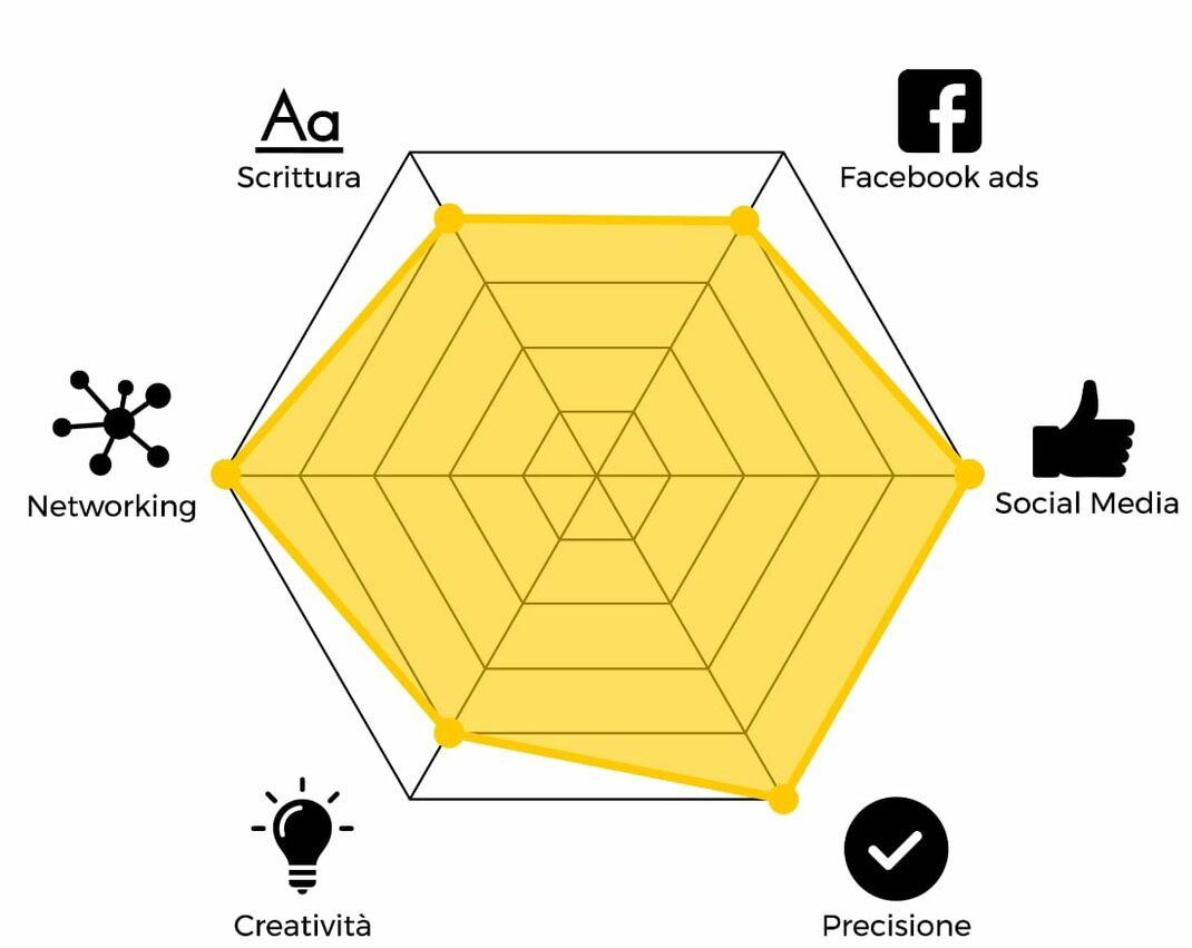 Radar skill competenze marketing digitale Facebook Ads Social Media