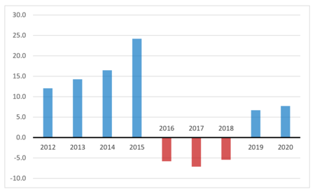How to stagger axis labels in Excel 11