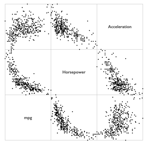 How to create a scatterplot matrix in Excel 10