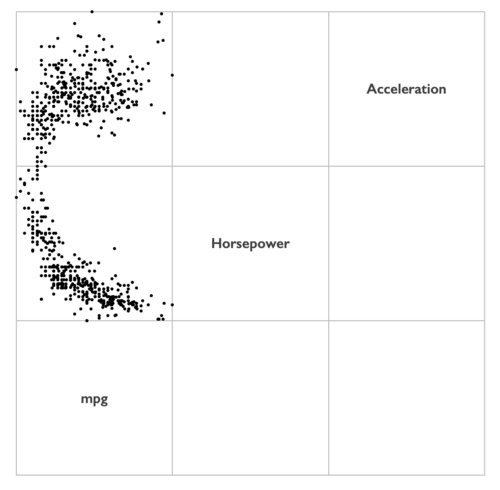 How to create a scatterplot matrix in Excel 9