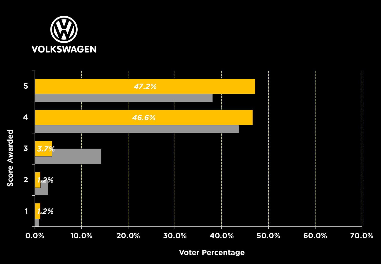 Happiness With Brand   VW